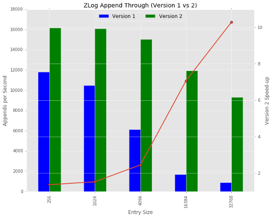ZLog Append Throughput
